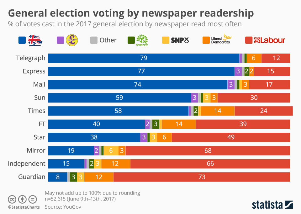 voting by newspaper readership