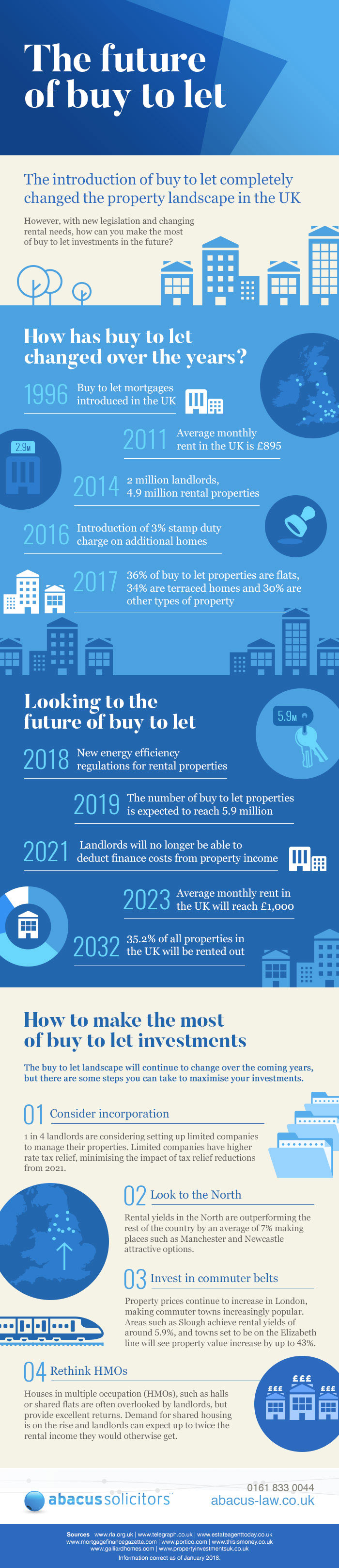 buy to let infographic