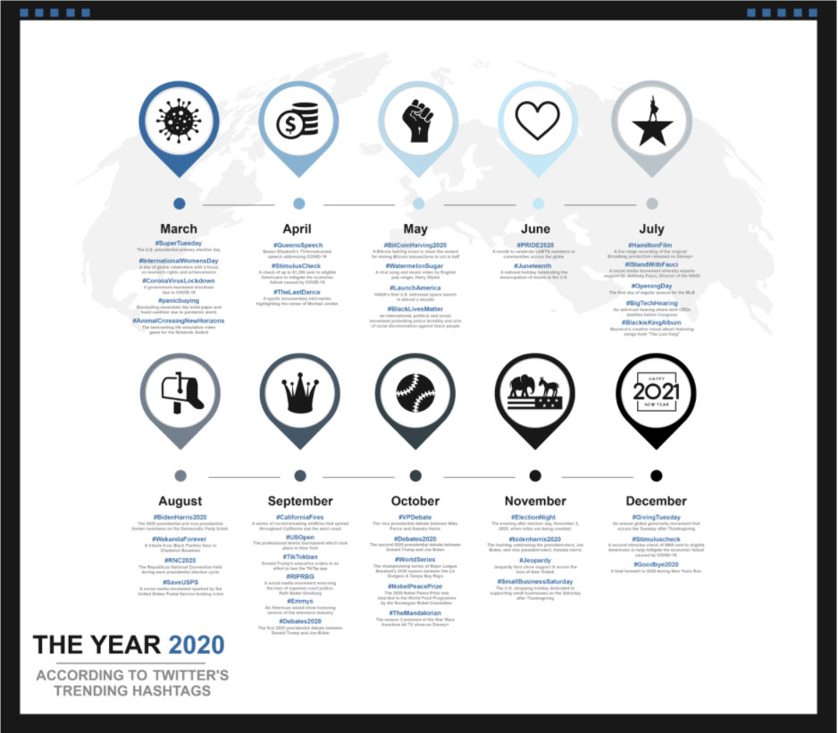 Top hashtags 2020
